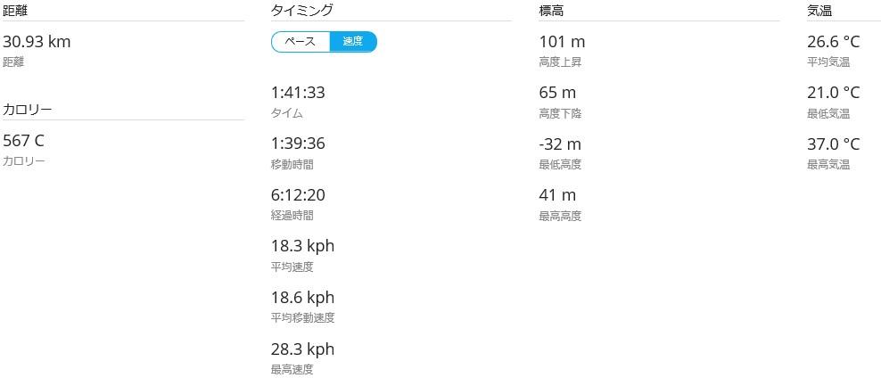 多摩川データ